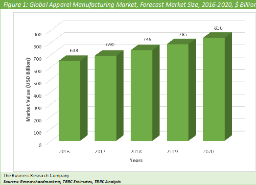 Apparel Manufacturing  Graph