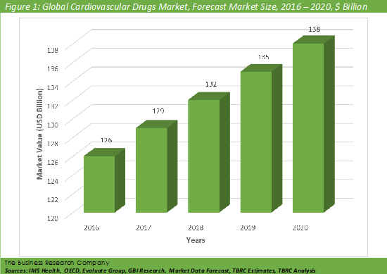 Cardiovascular Drugs  Graph