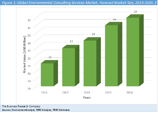 Environmental Consulting Services  Graph
