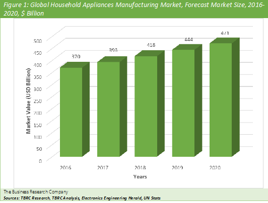 Household Appliances Manufacturing  Graph