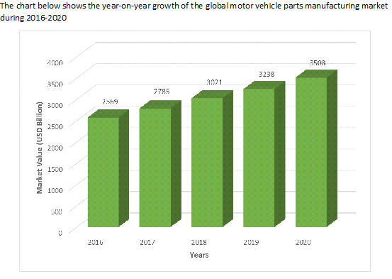 Motor Vehicle Parts Manufacturing Graph