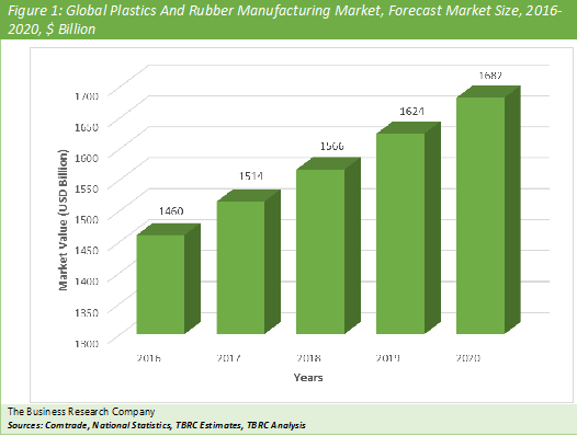 Plastic And Rubber Products Manufacturing  Graph