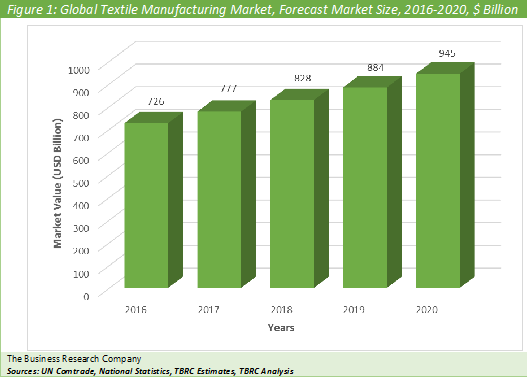 Textile Manufacturing  Graph