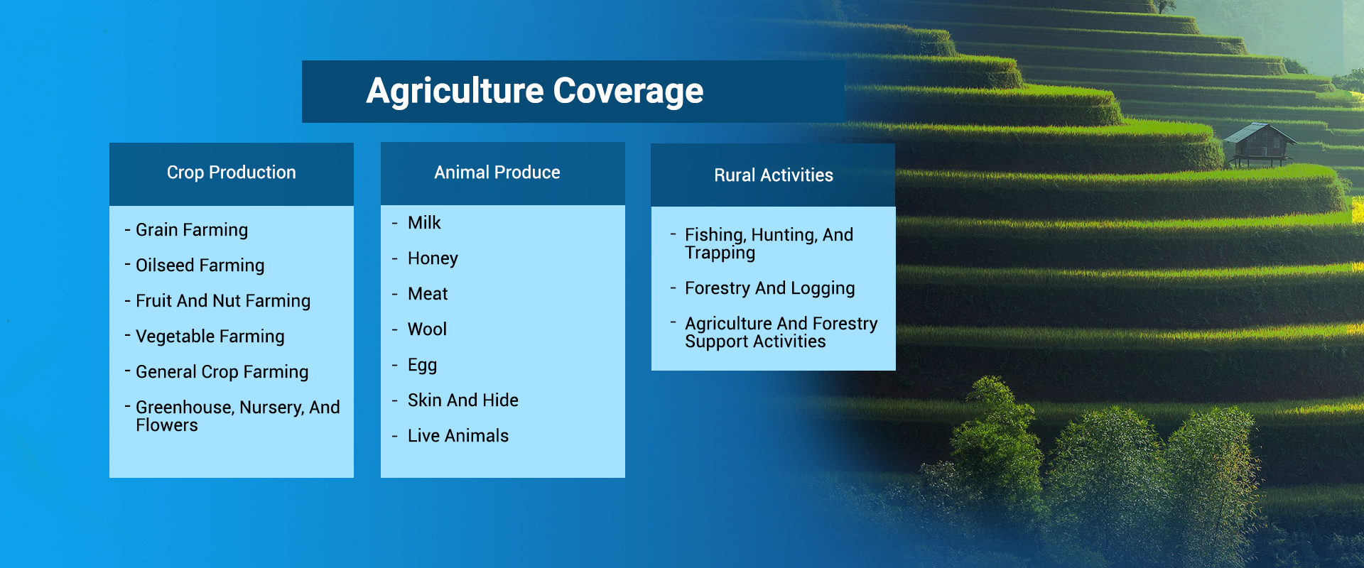 Agriculture Coverage