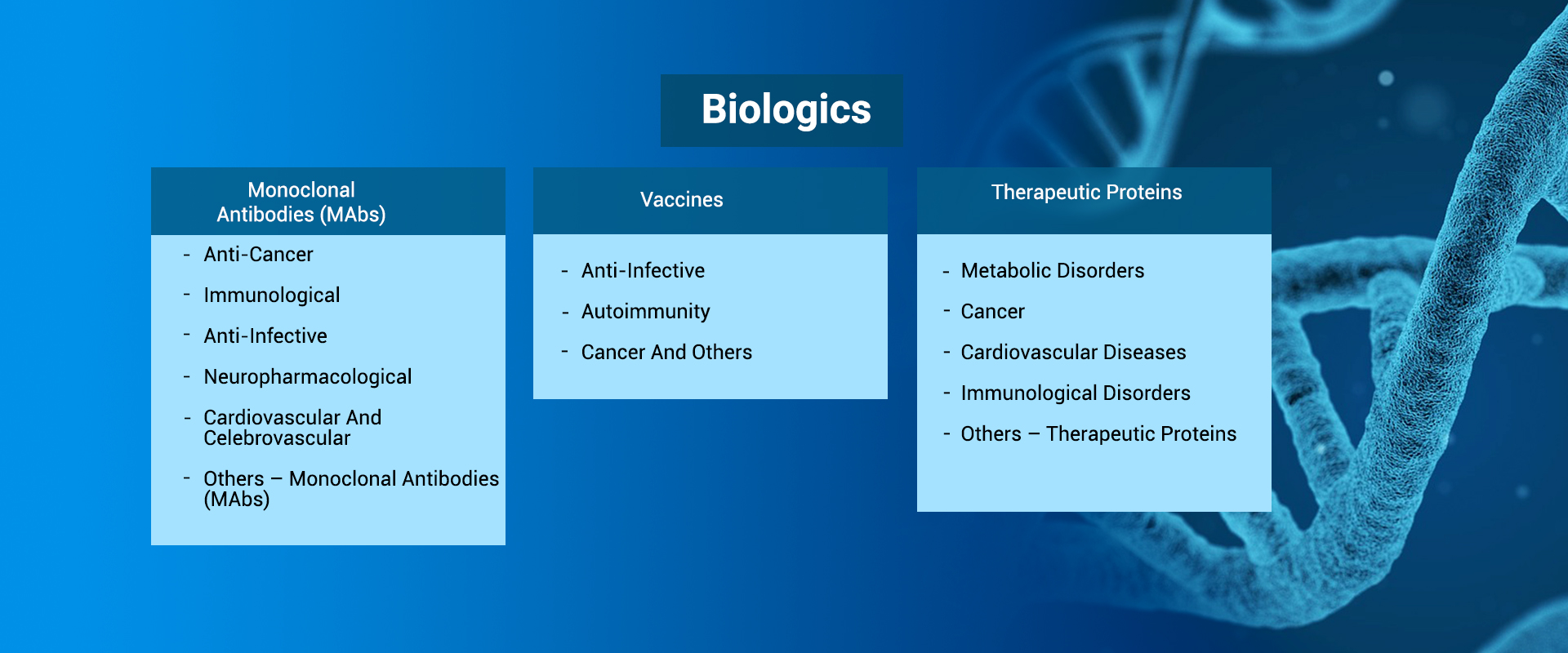 Biologics Coverage