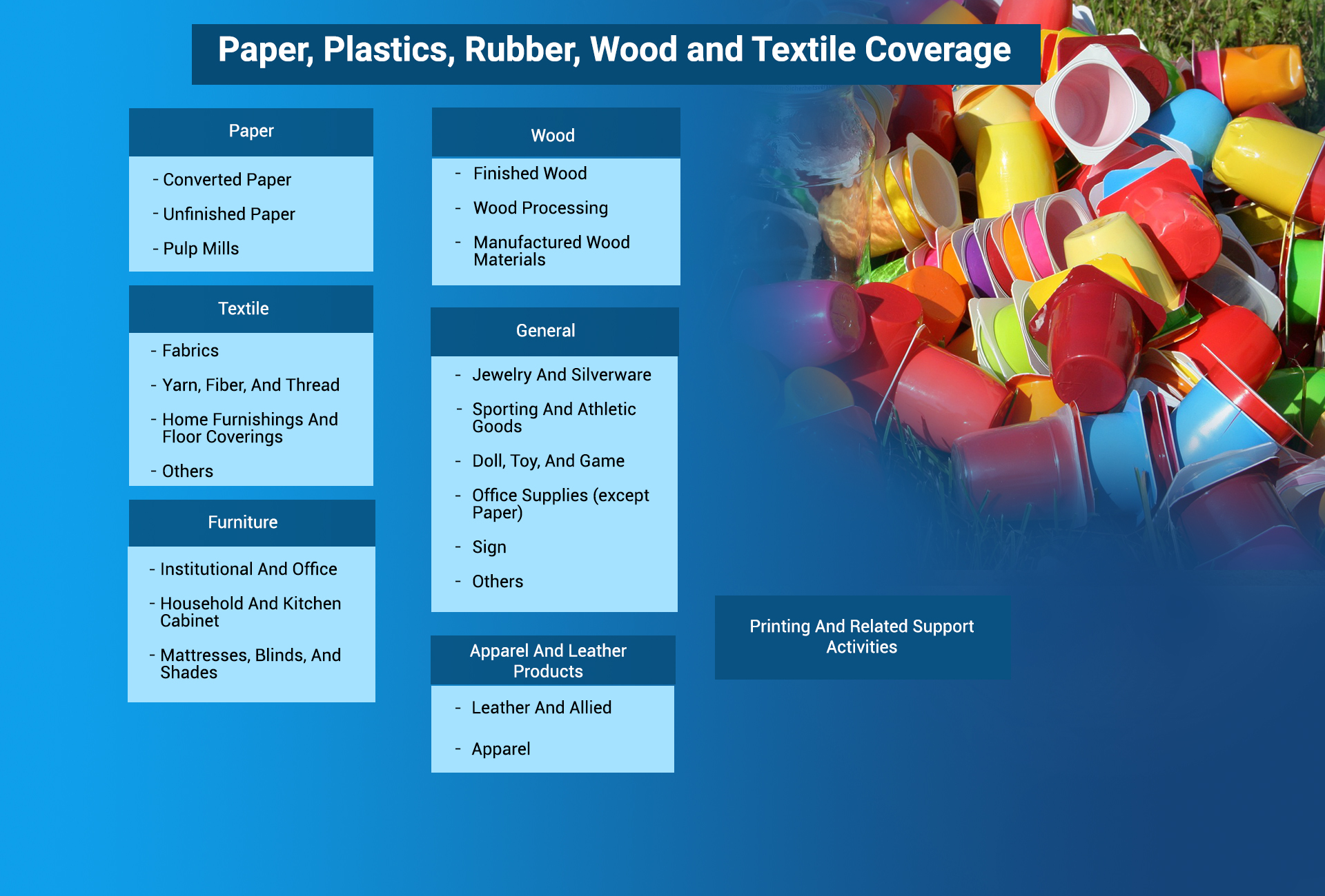 Paper, Plastics, Rubber, Wood and Textile Coverage