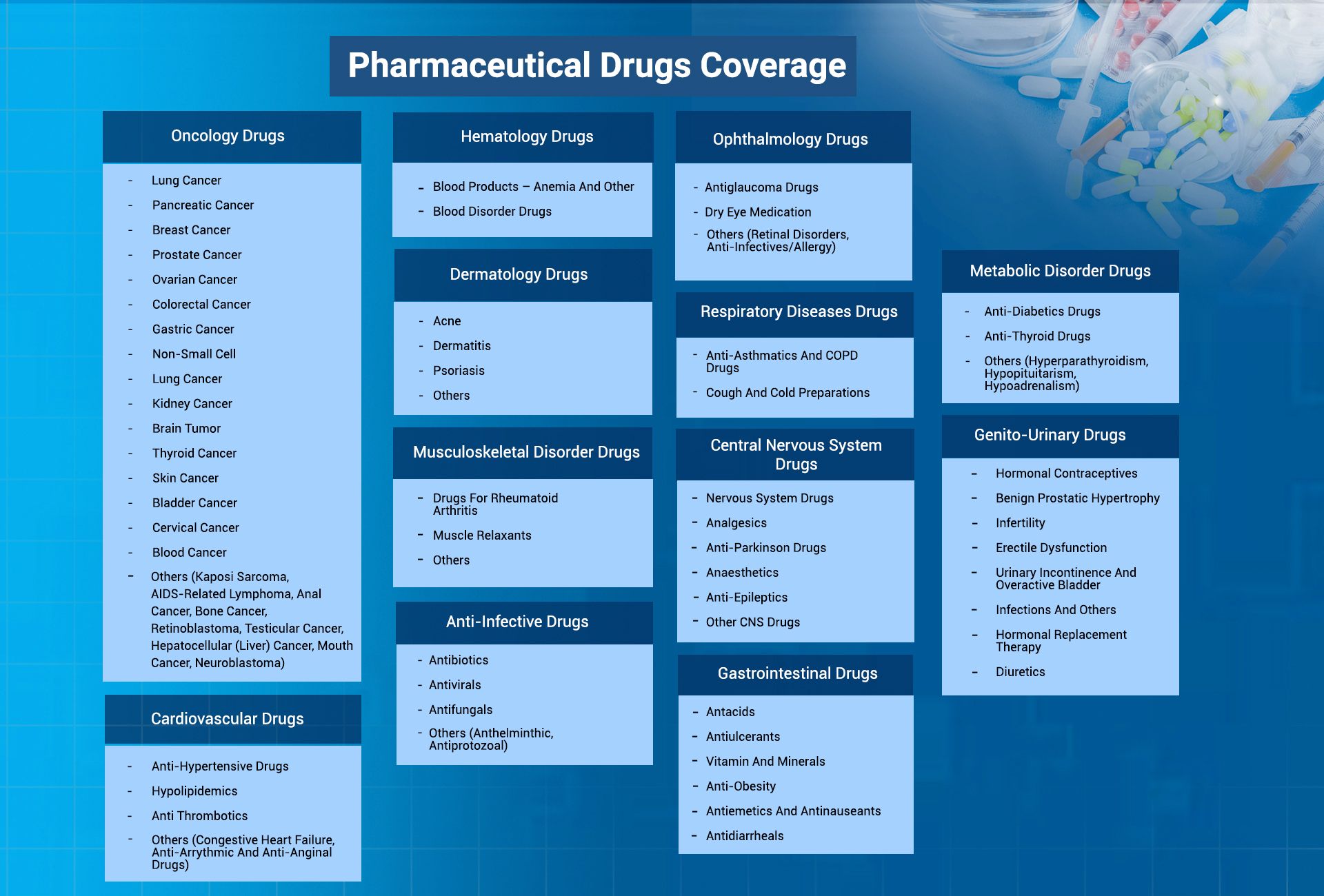 Pharmaceutical Drugs Coverage