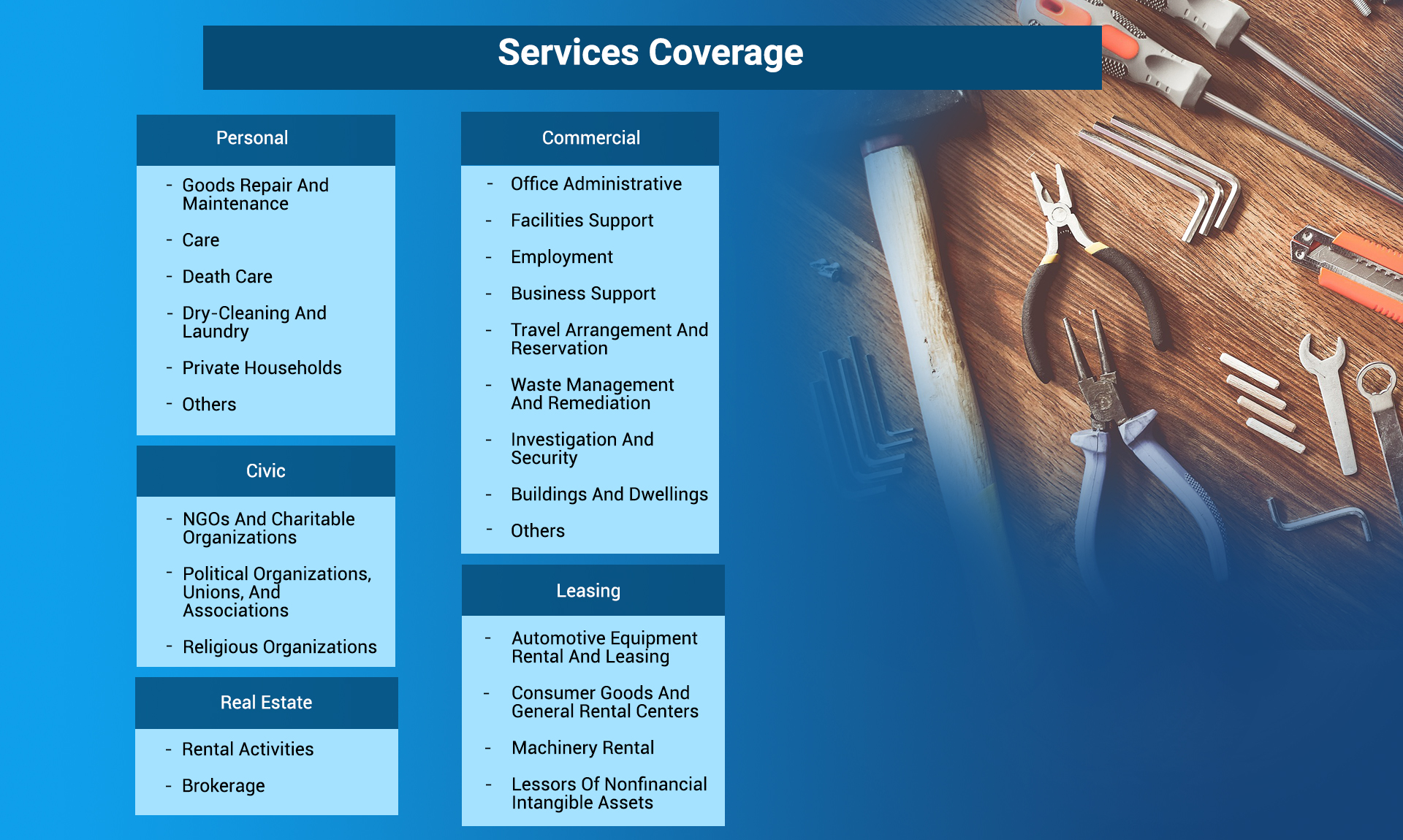 Services Coverage
