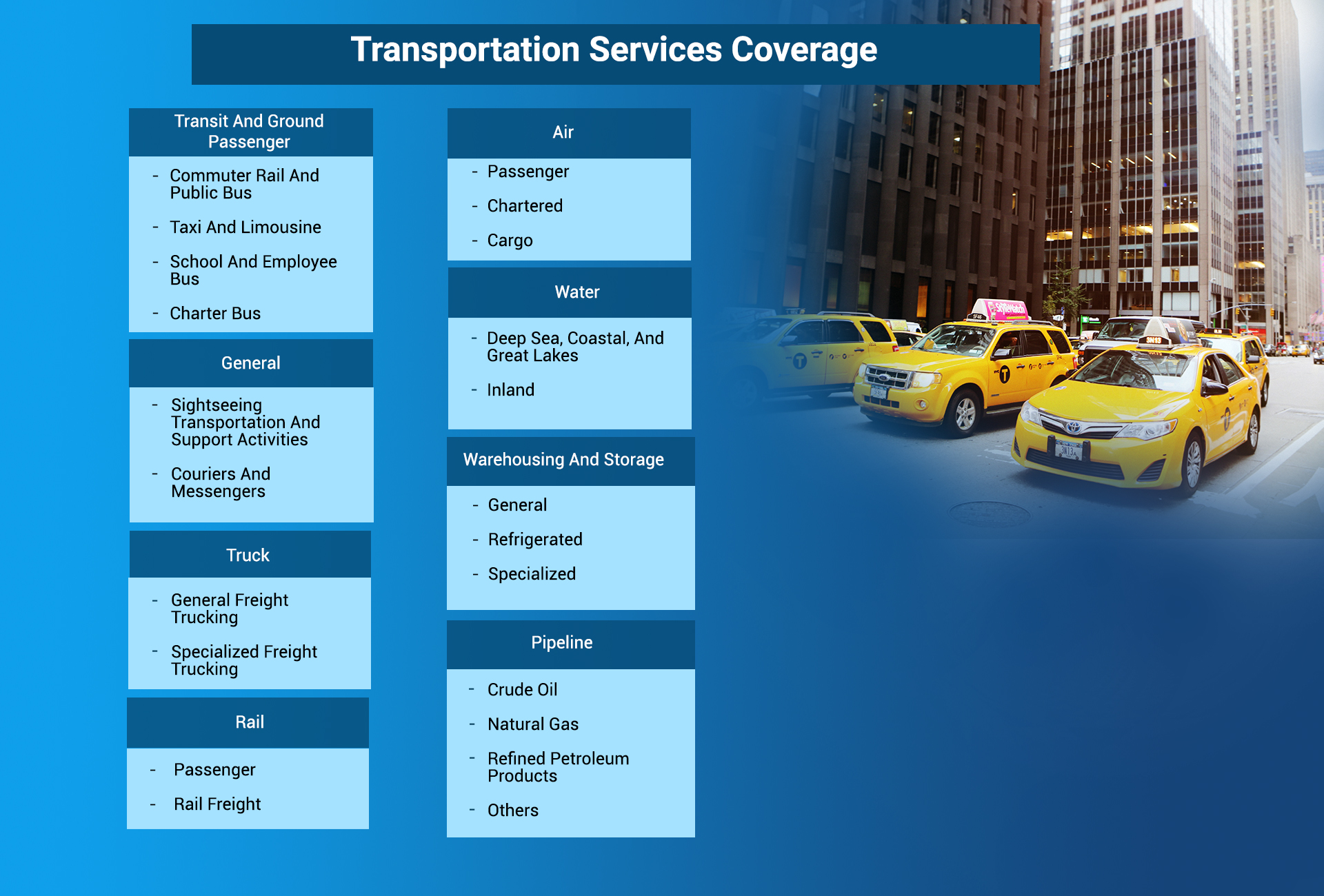 Transportation Services Coverage