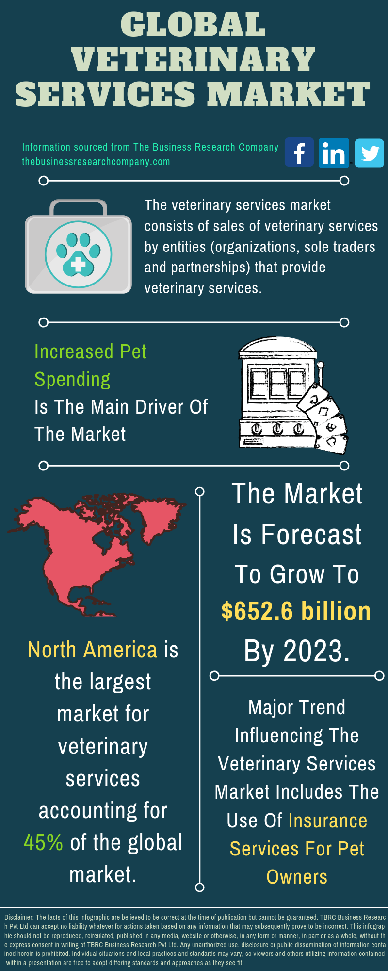 Veterinary Services Market