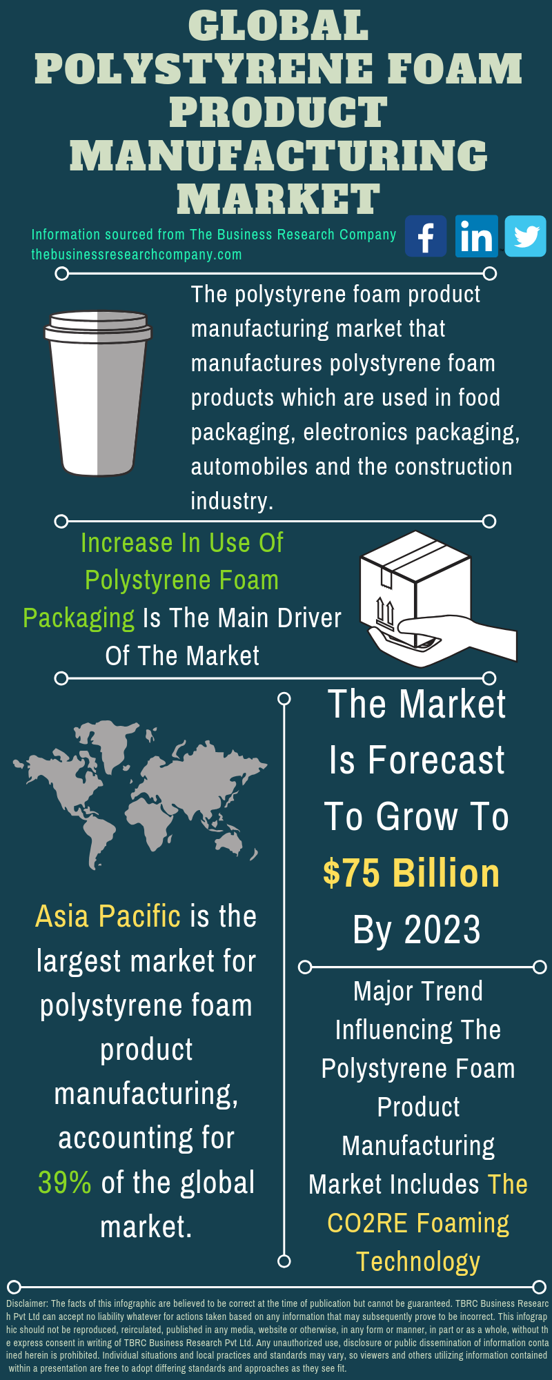 Polystyrene Foam Product Manufacturing Market