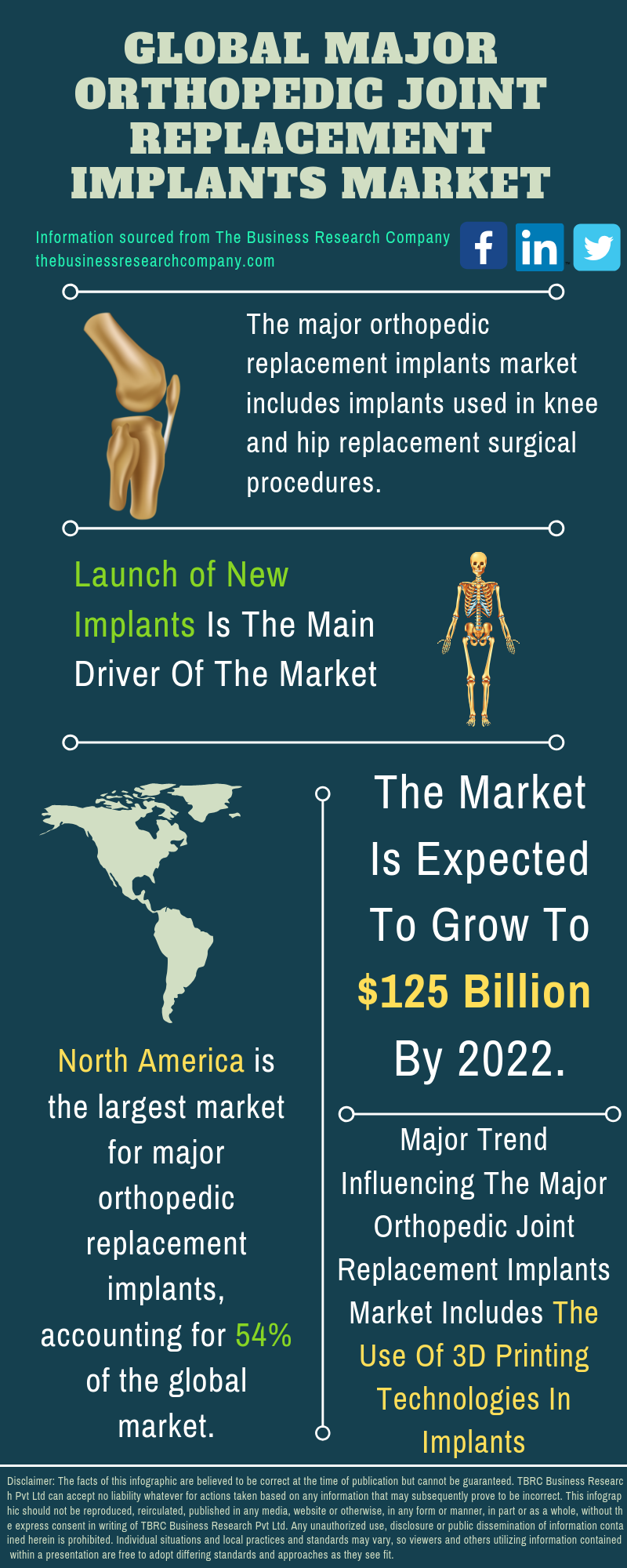 Major Orthopedic Joint Replacement Implants Market