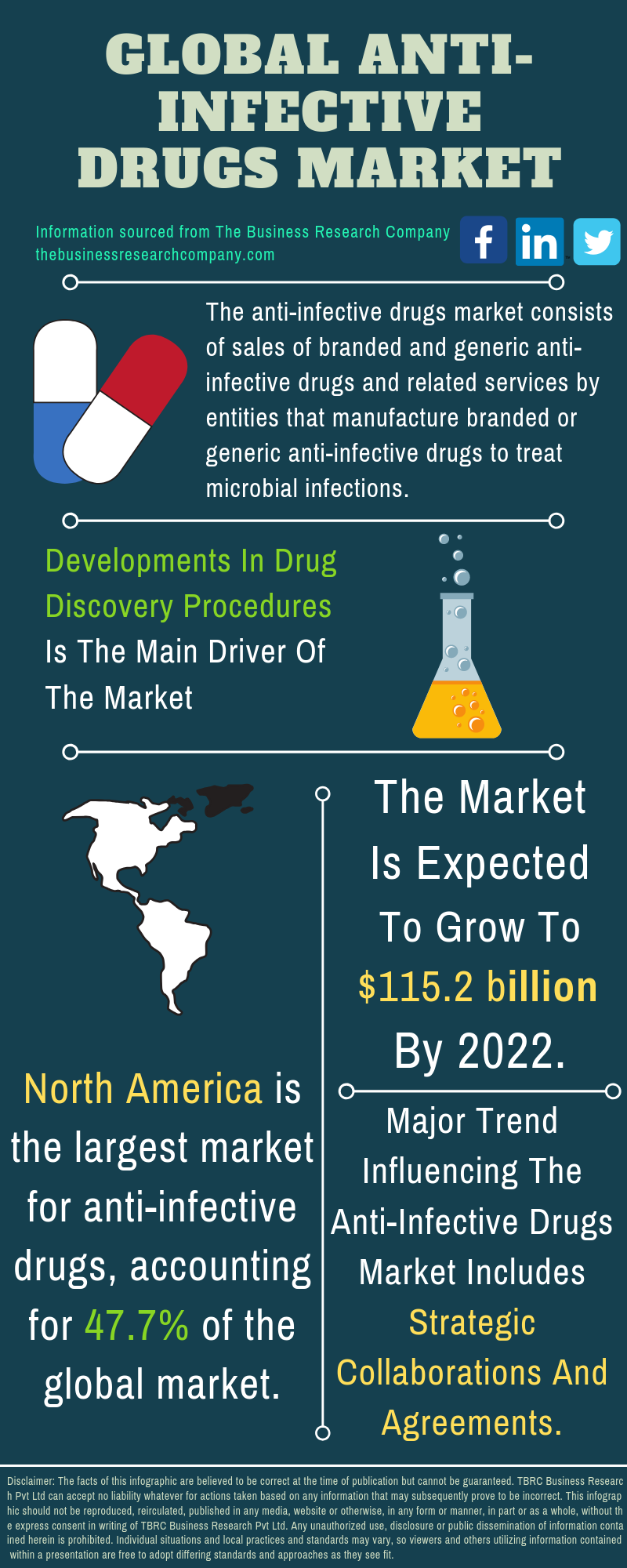 Anti-Infective Drugs Market