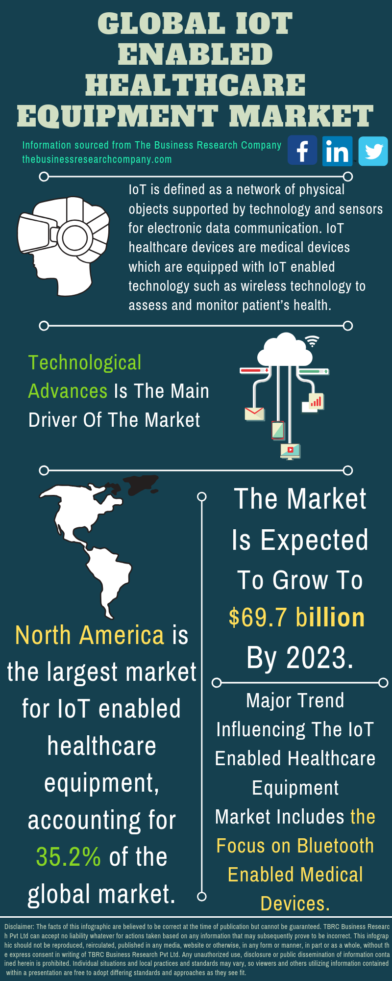 IoT Enabled Healthcare Equipment Market