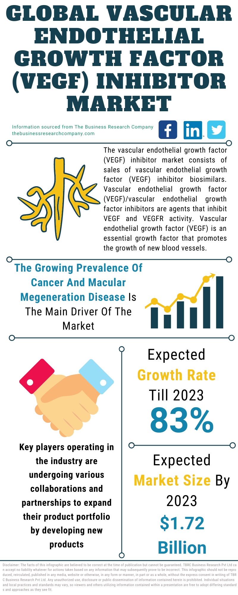 vascular endothelial growth factor (vegf) inhibitor Market
