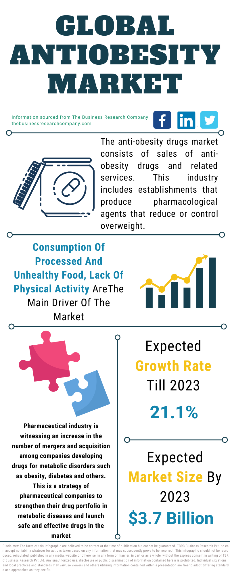 Antiobesity Market