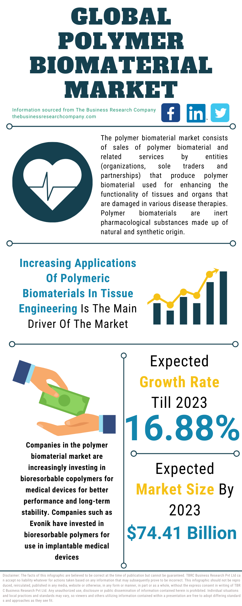 Polymer Biomaterial Market