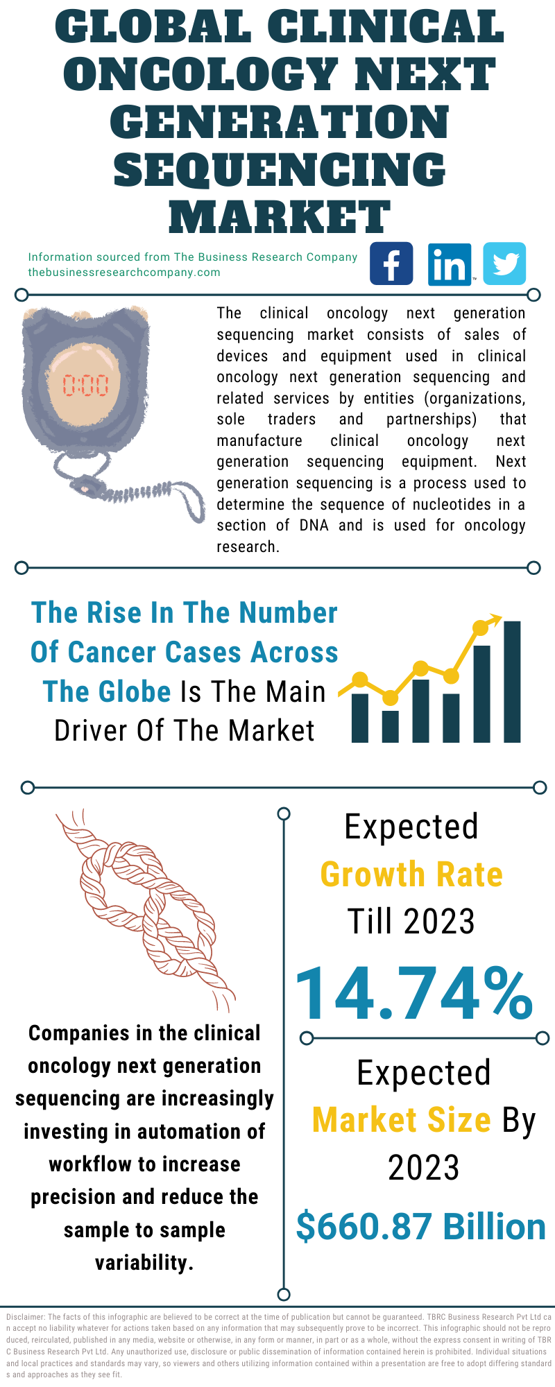 Clinical Oncology Next Generation Sequencing Market