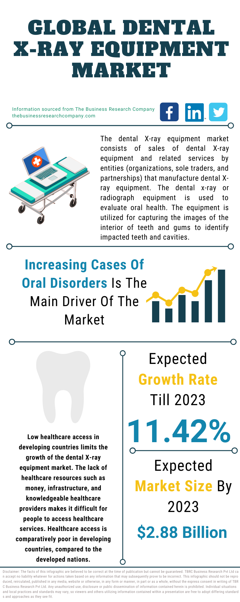Dental X-Ray Equipment Market