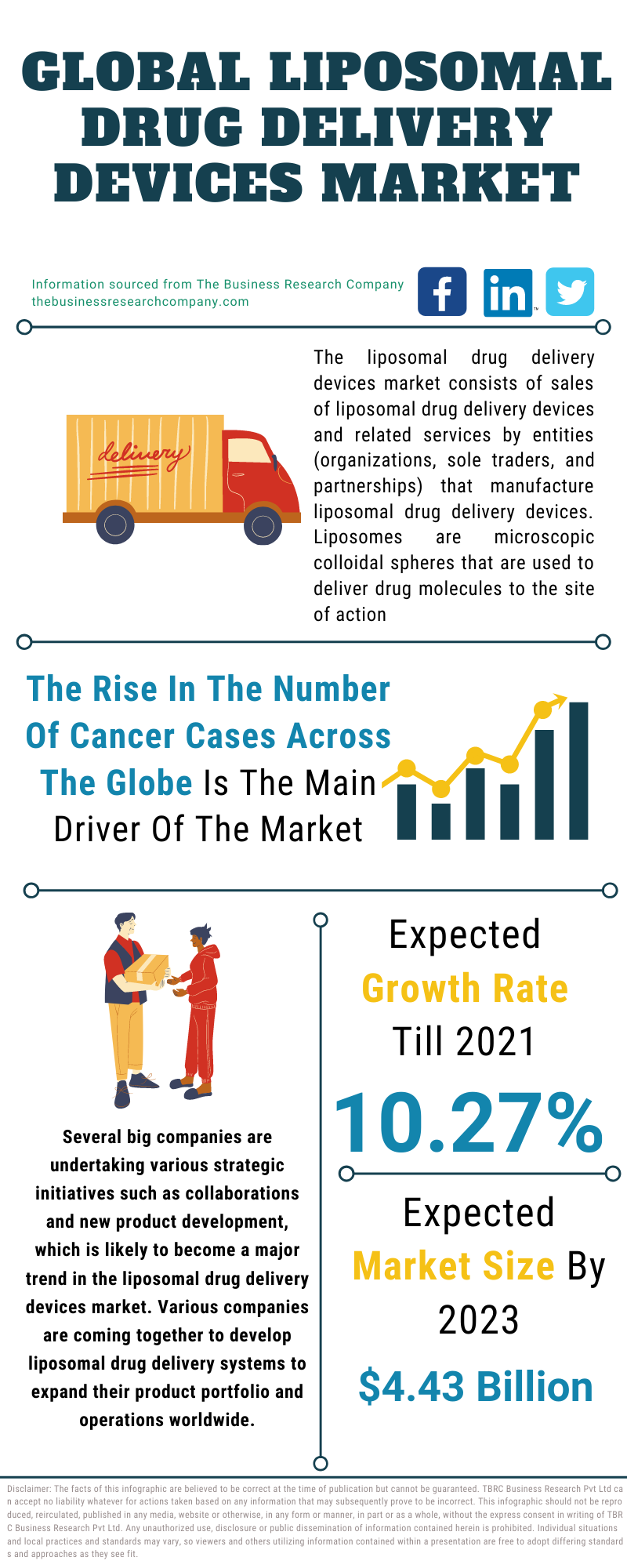 Liposomal Drug Delivery Devices Market