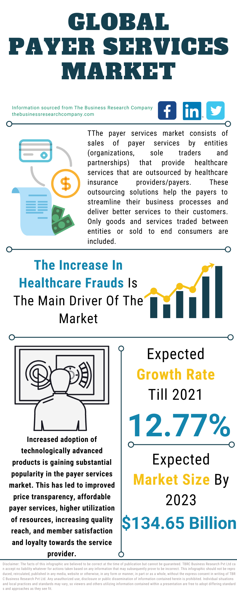Payer Services Market