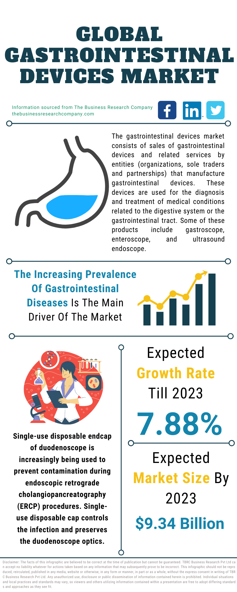Gastrointestinal Devices Market