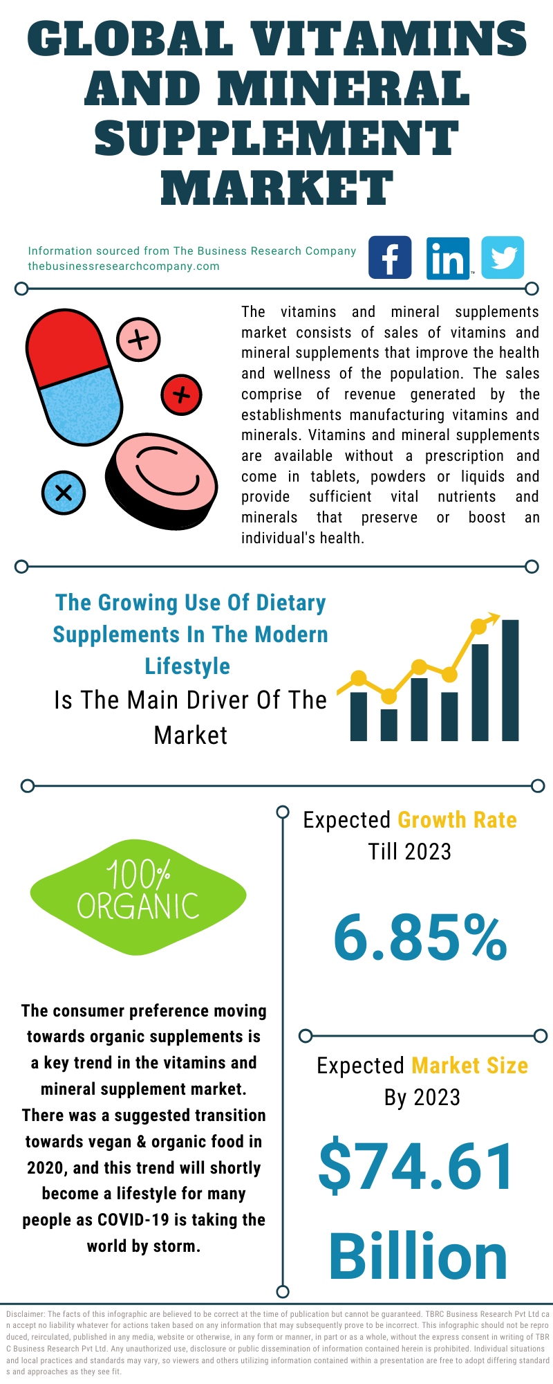 Vitamins and Mineral Supplement Market