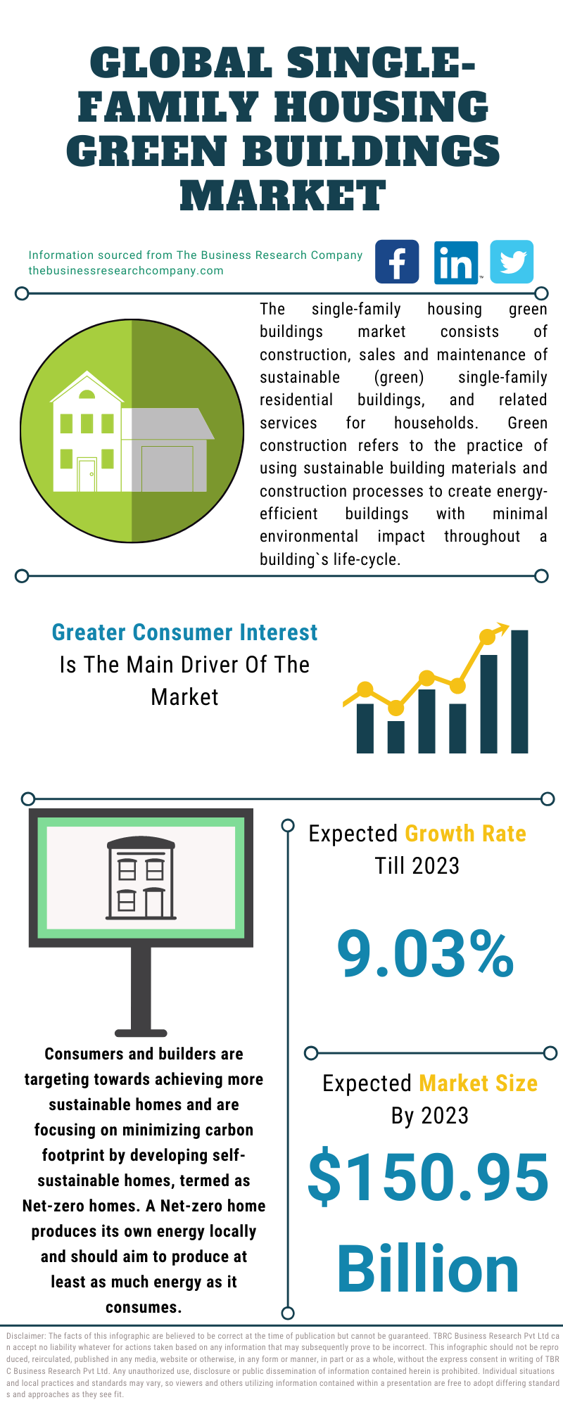 Single-Family Housing Green Buildings Market