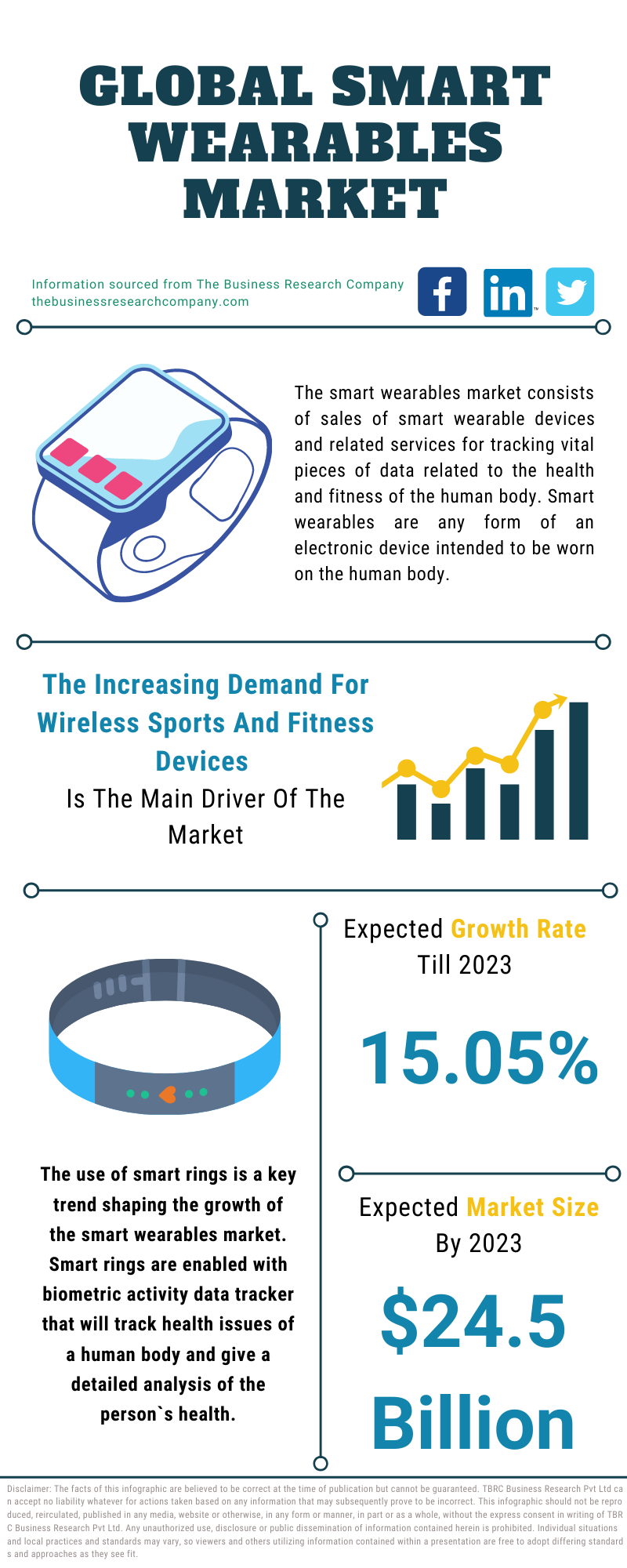 Smart Wearables Market