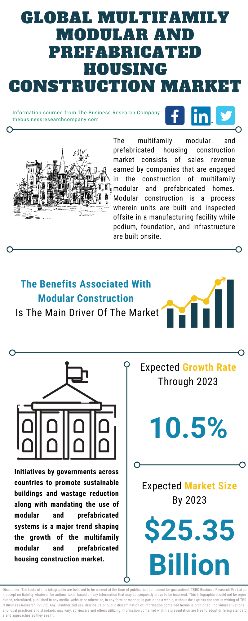 Multifamily Modular And Prefabricated Housing Construction Market