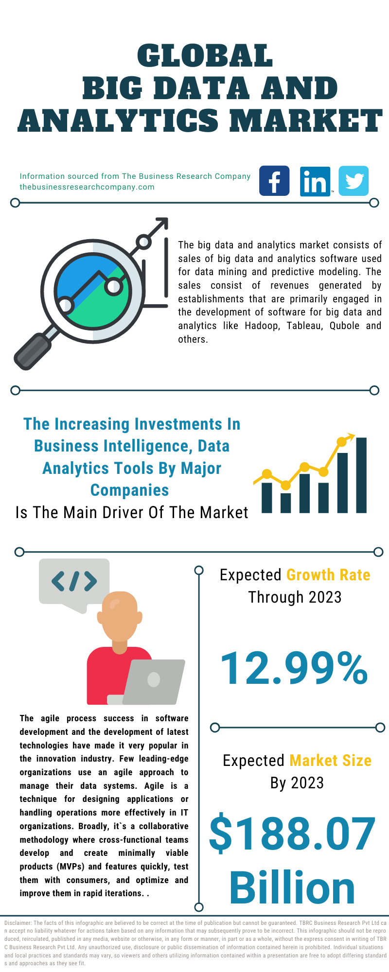 Big Data And Analytics Market