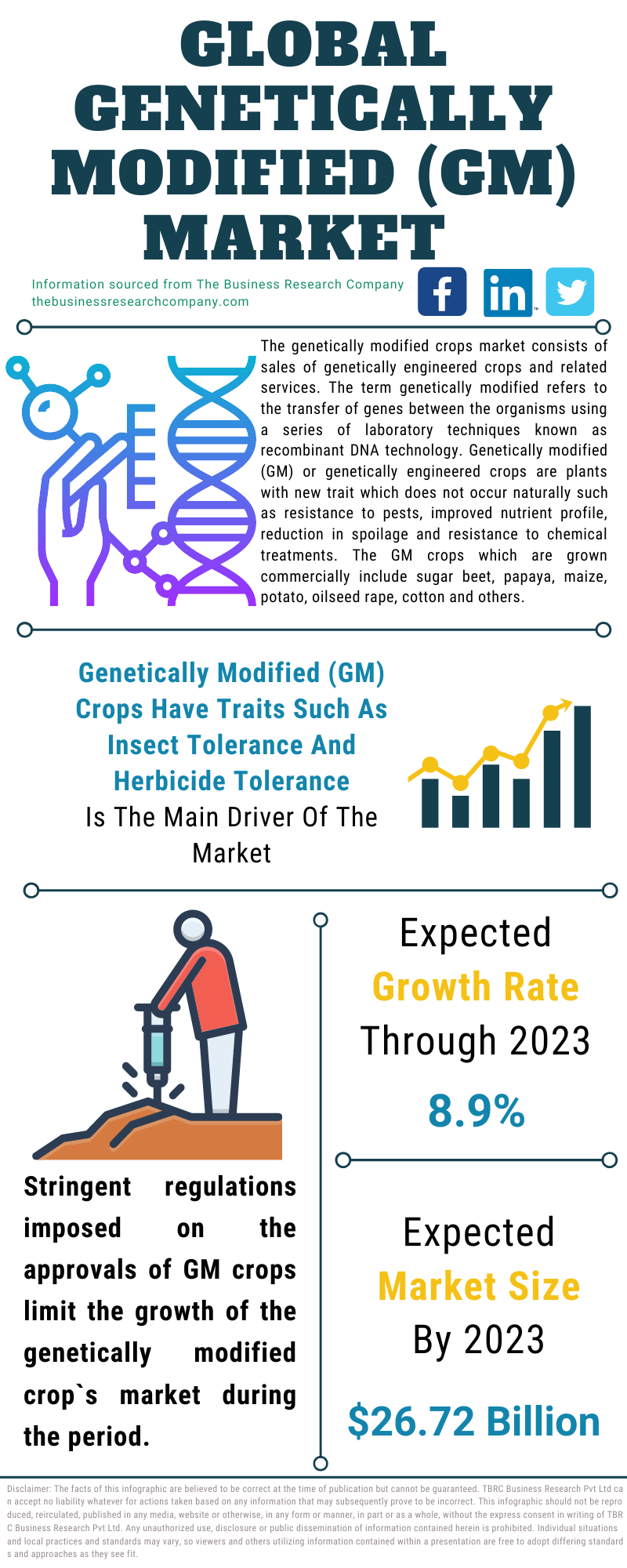 Genetically Modified (GM) Crops Market