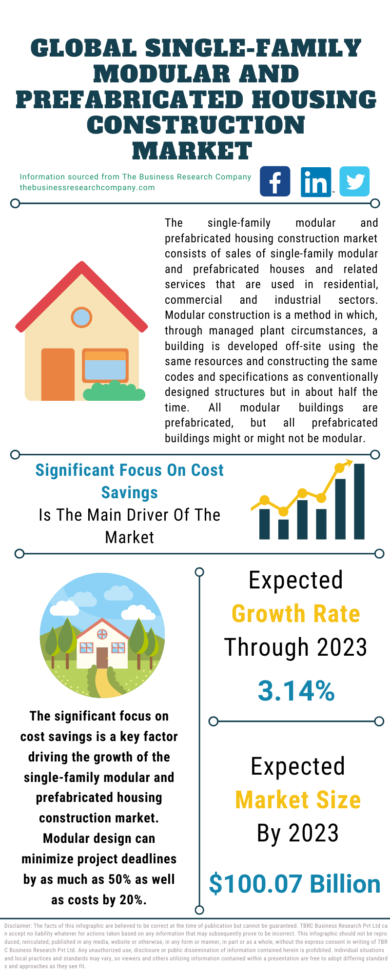 Single-Family Modular and Prefabricated Housing Construction Market