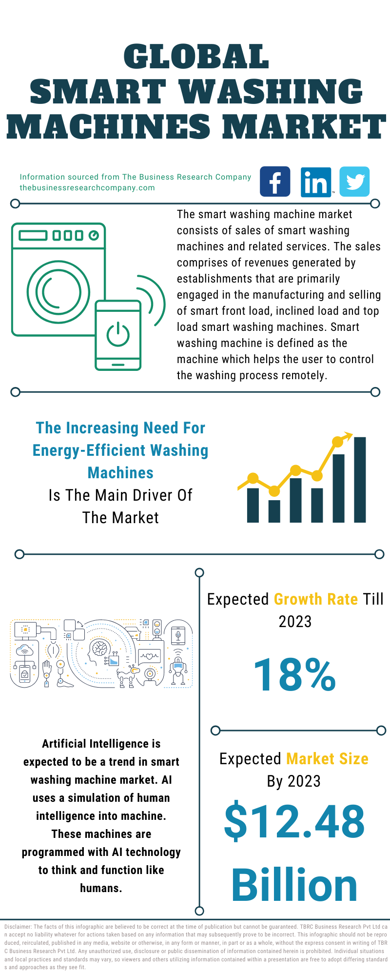 Smart Washing Machines Market