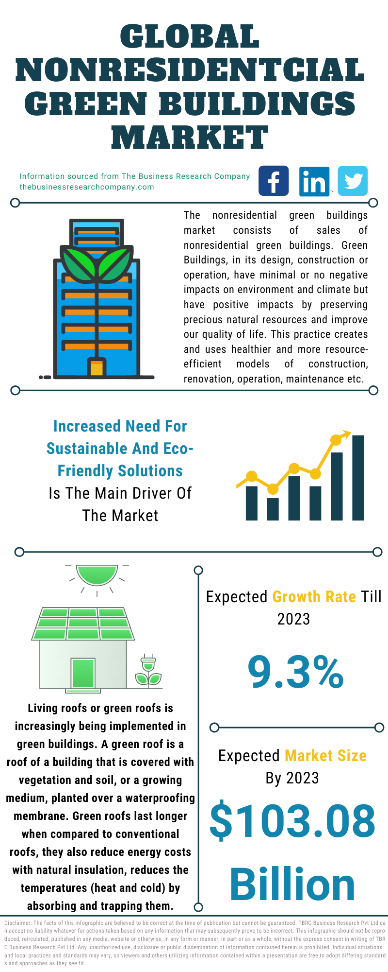 Nonresidential Green Buildings Market