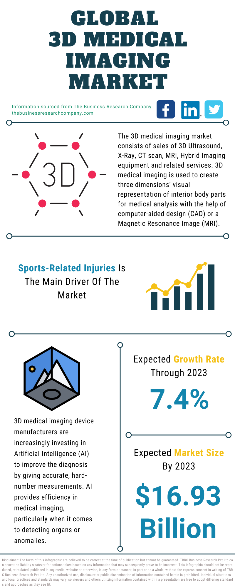 3D Medical Imaging Market