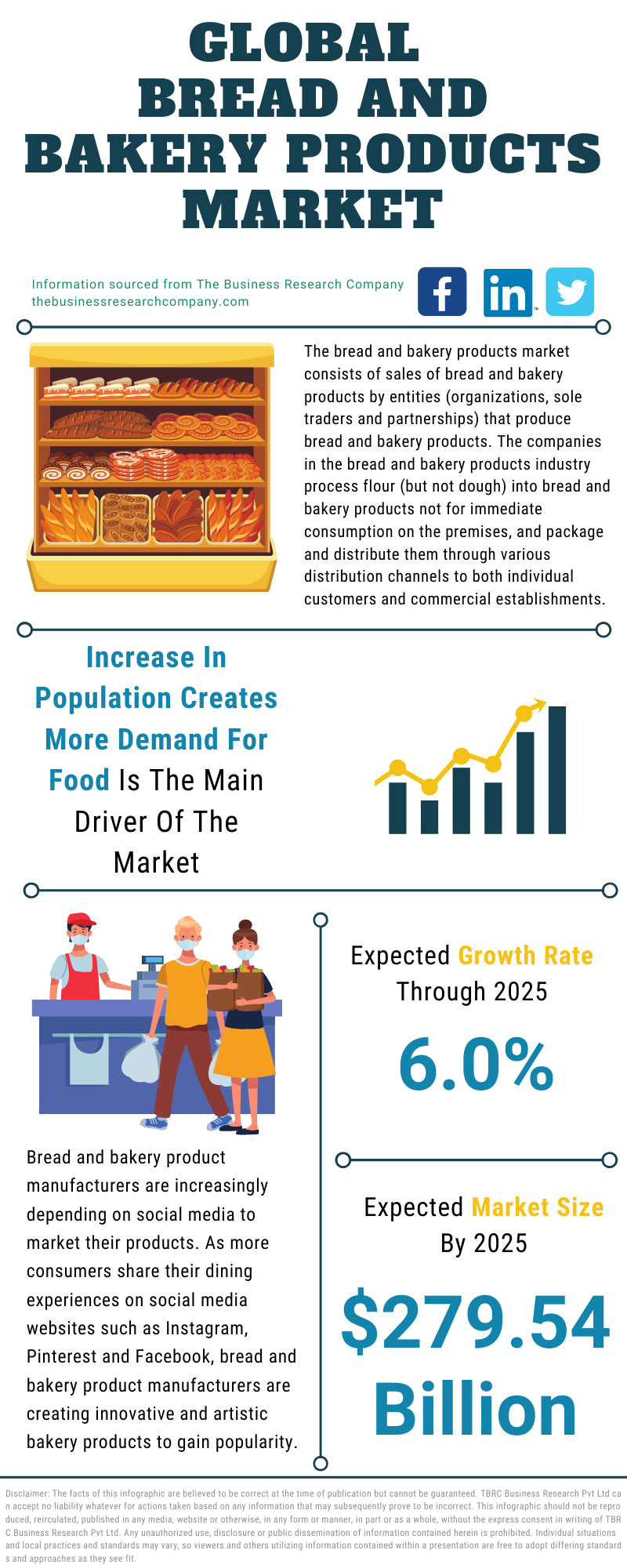 Bread And Bakery Product Market
