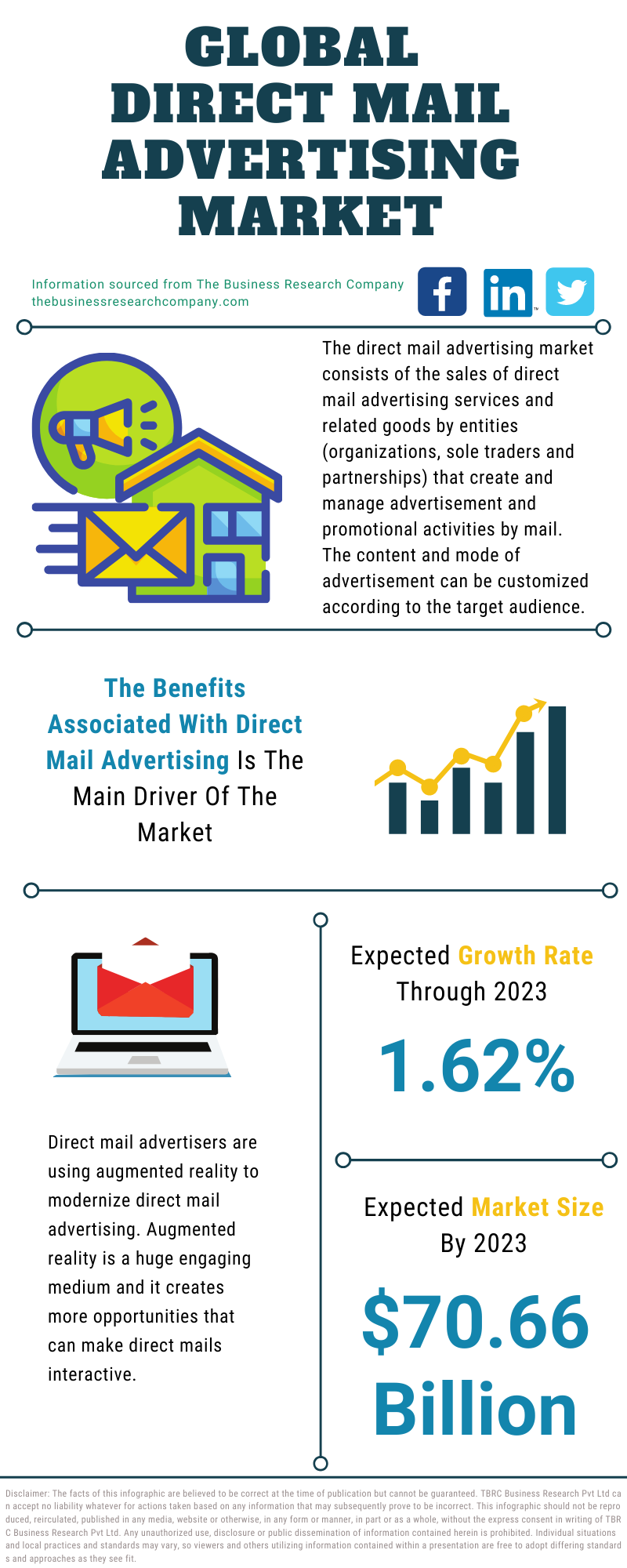 Direct Mail Advertising Market