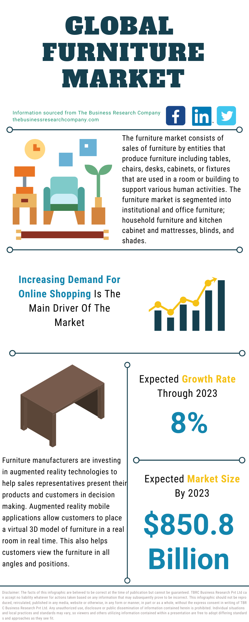 Global Furniture Market Data And Industry Growth Analysis
