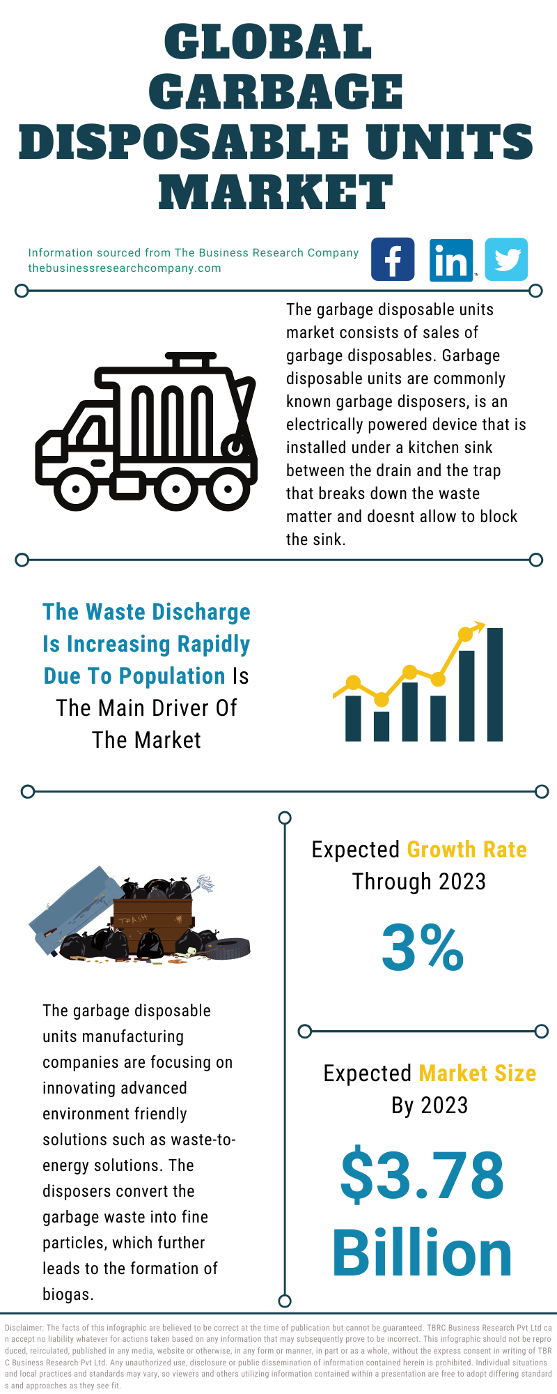 Garbage Disposable Units Market