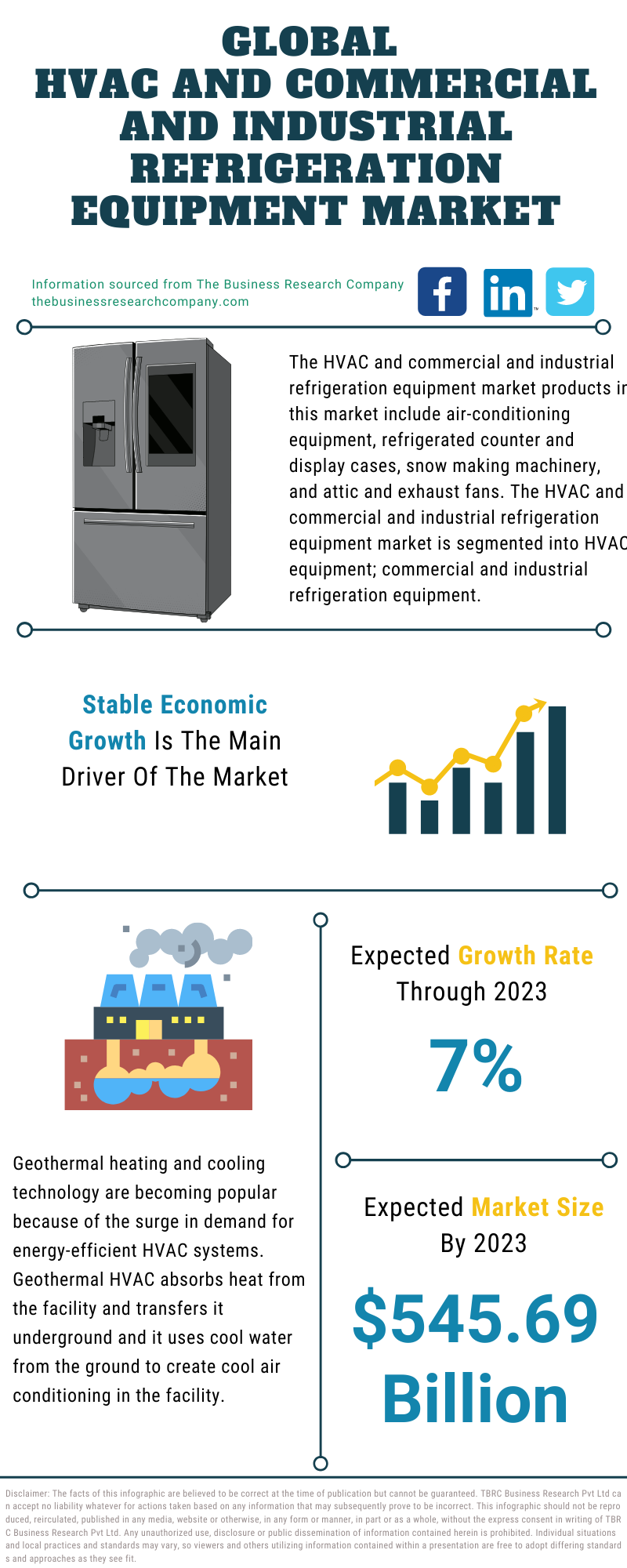 HVAC And Commercial And Industrial Refrigeration Equipment Market