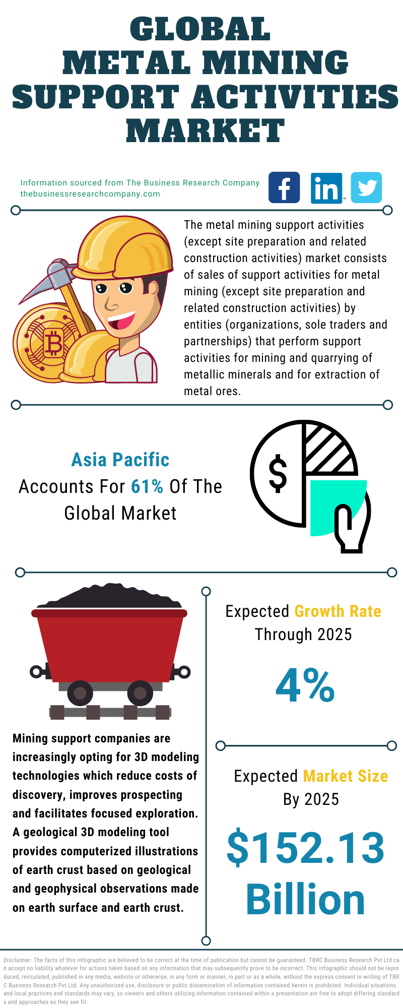 Metal Mining Support Activities Market