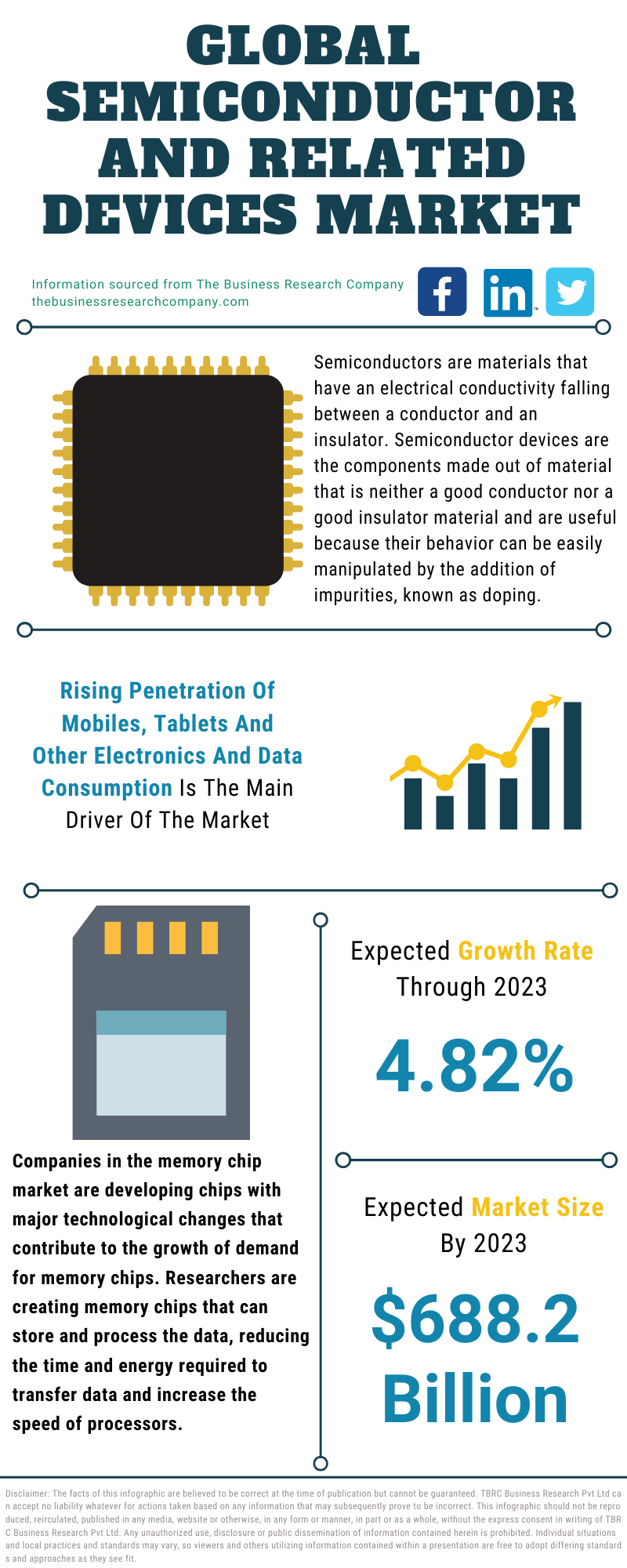 Semiconductor And Related Devices Market