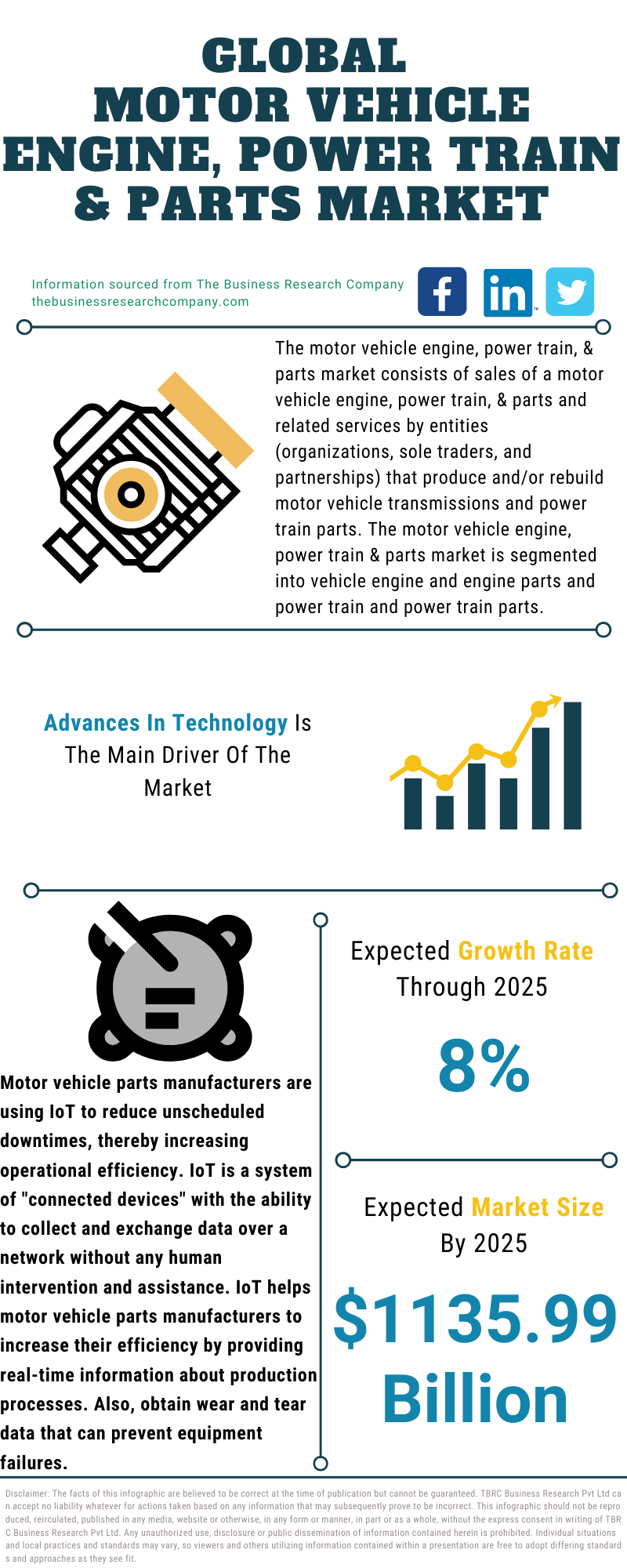 Motor Vehicle Body, Stamped Metal & Other Parts Market
