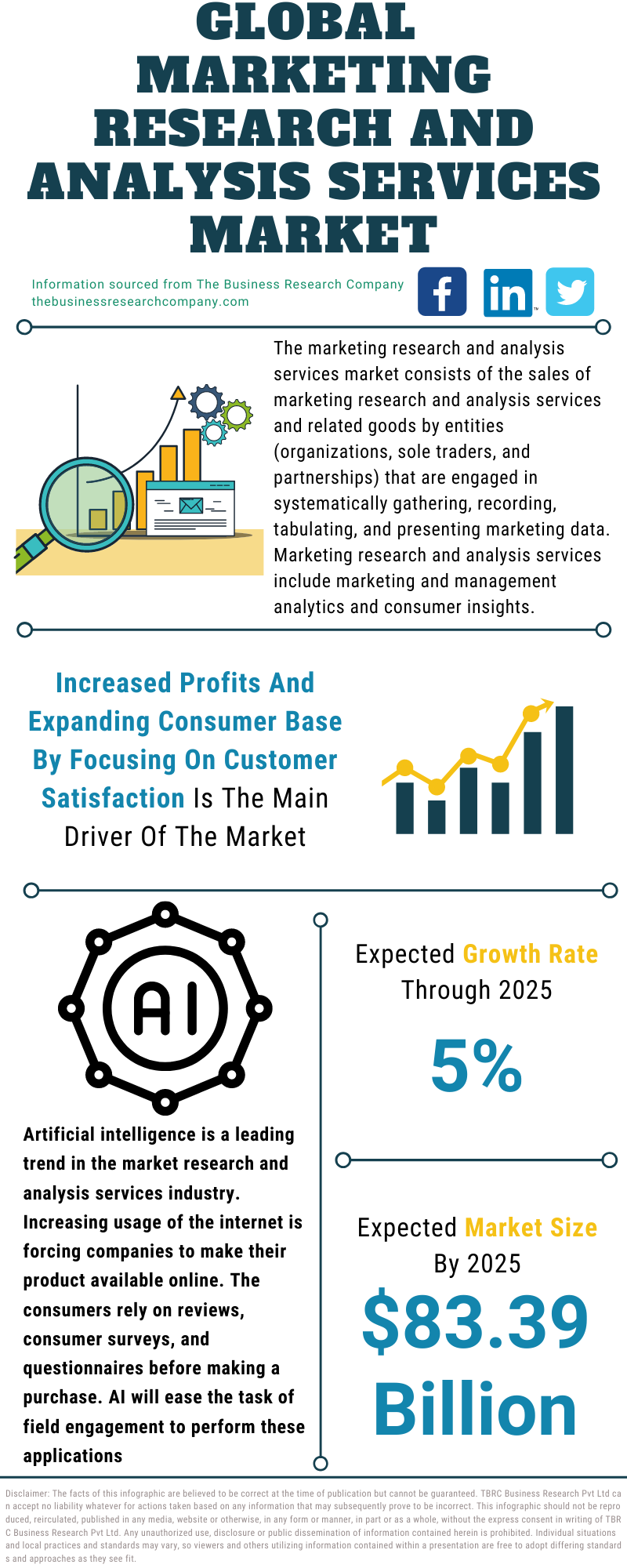 Global Marketing Research And Analysis Services Market Data And Industry Growth Analysis