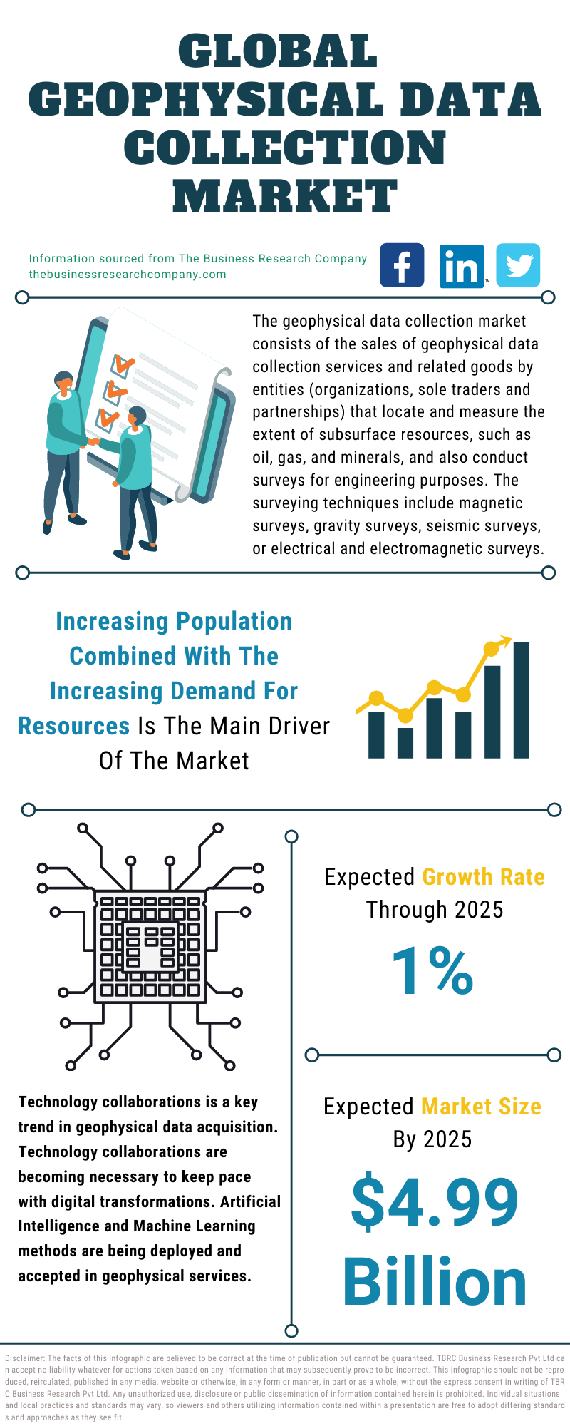 Geophysical Data Collection Market