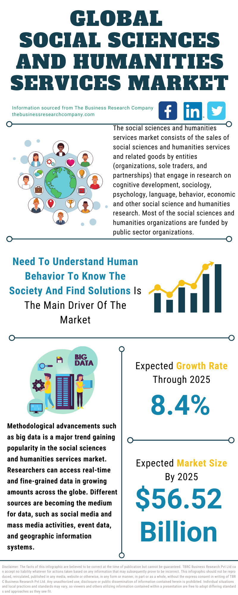 Social Sciences And Humanities Services Market