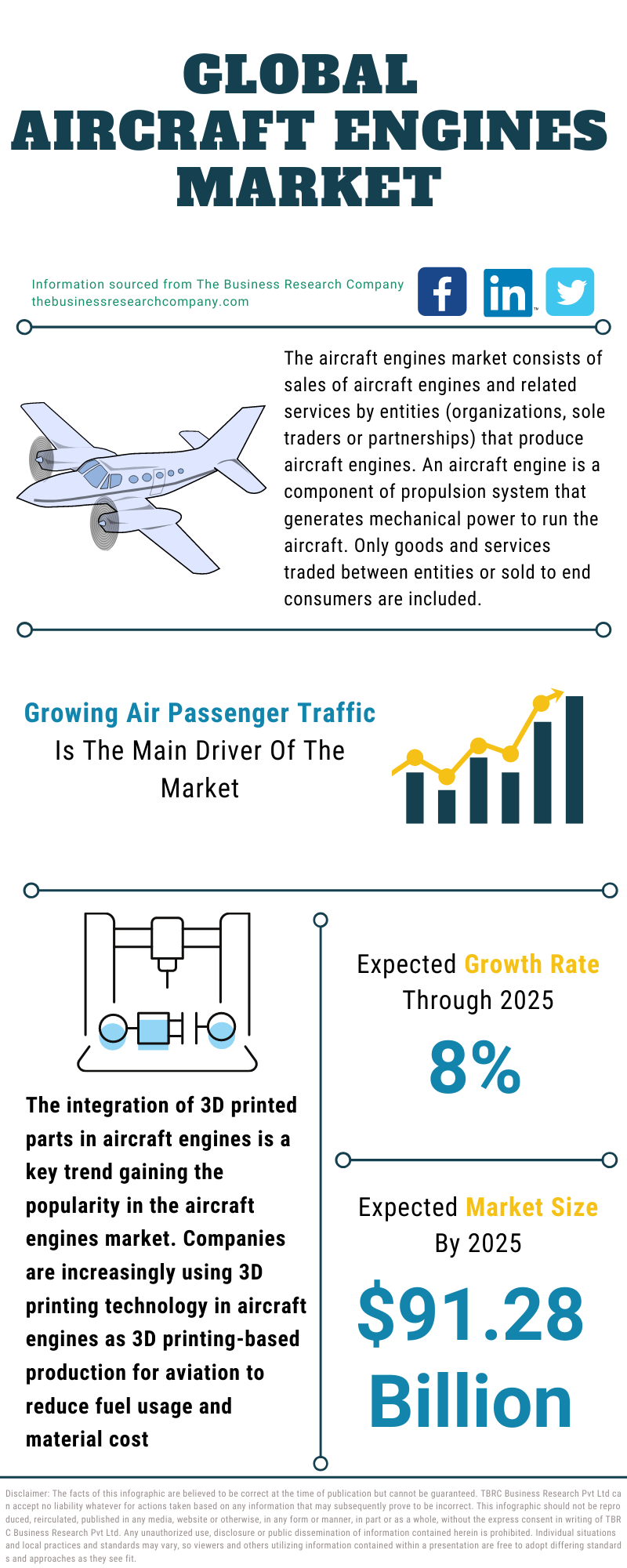 Aircraft Engines Market