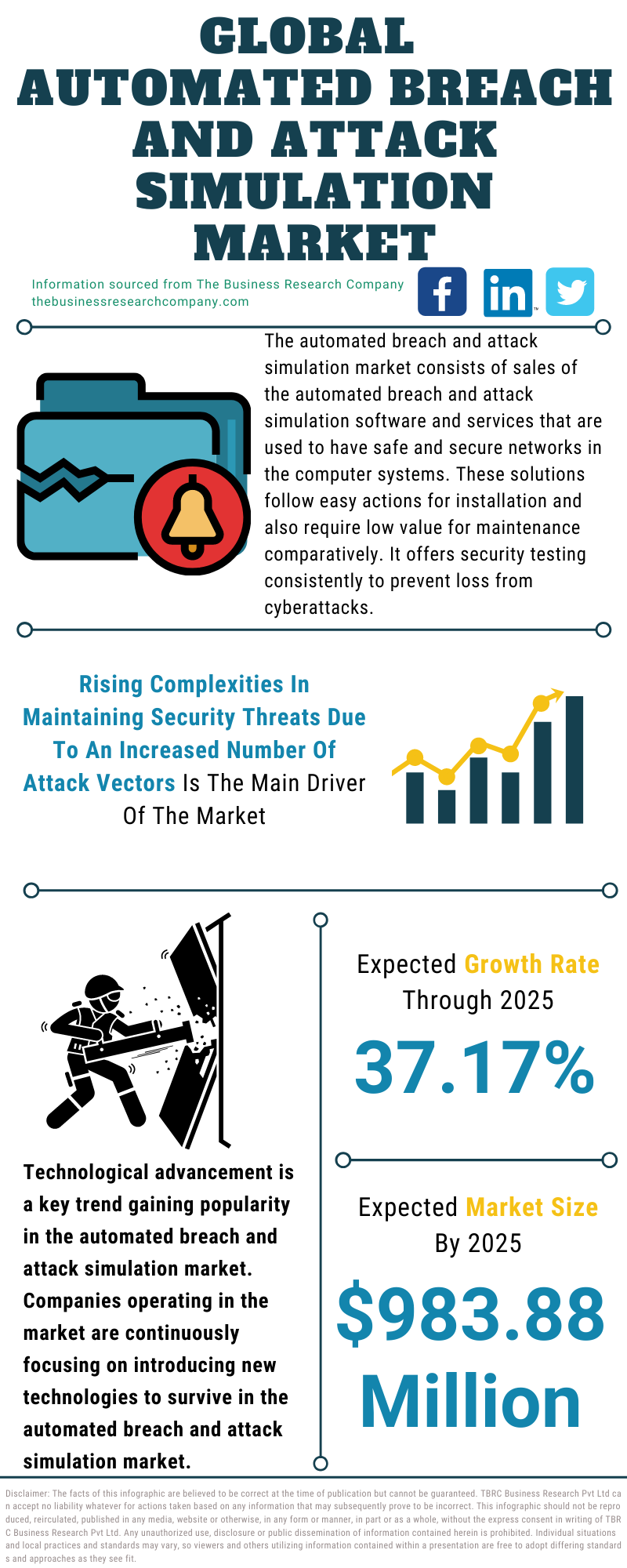 Automated Breach And Attack Simulation Market