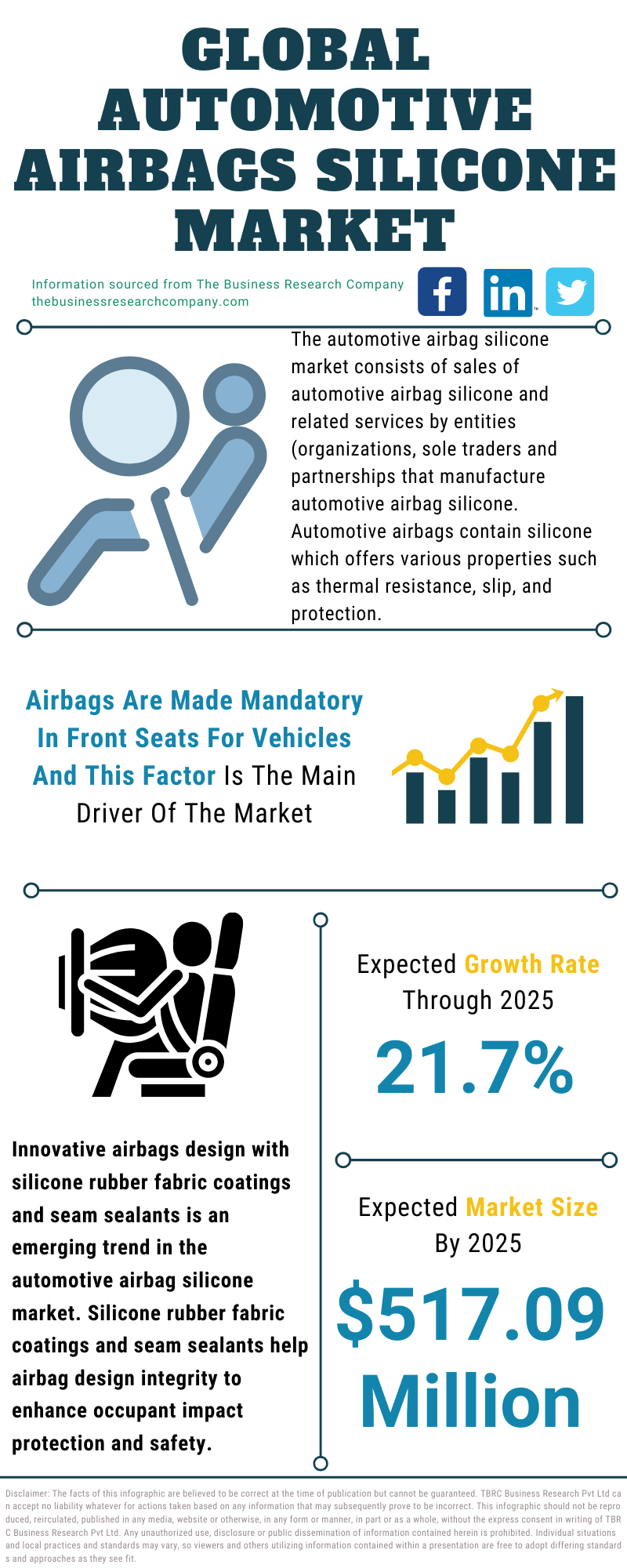 Automotive Airbags Silicone Market
